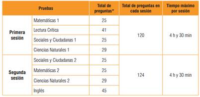 141.488 colombianos presentarán este domingo las Pruebas Saber