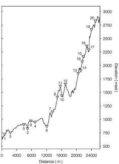 el área de investigación incluyó altitudes entre los 750 y 2800 msnm