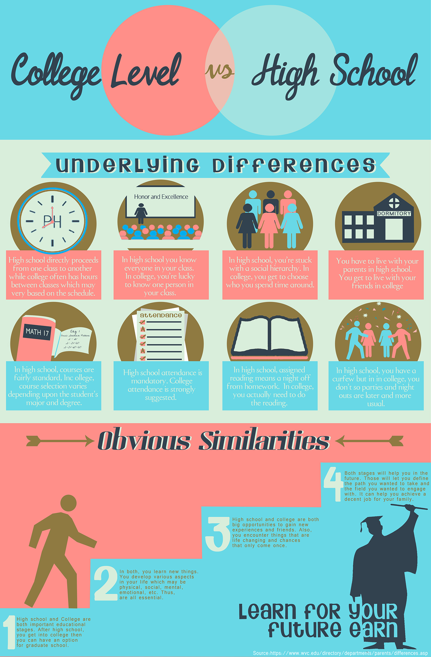 College Vs High School Sample Infographic IT1 On Behance