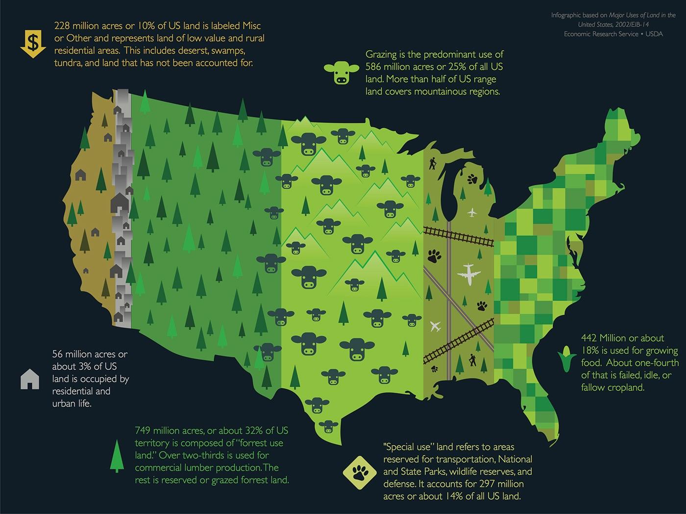 Infographic Us Land Use On Behance