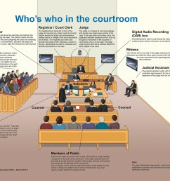 3 illustrations showing who s who in the irish courts [ 1400 x 996 Pixel ]