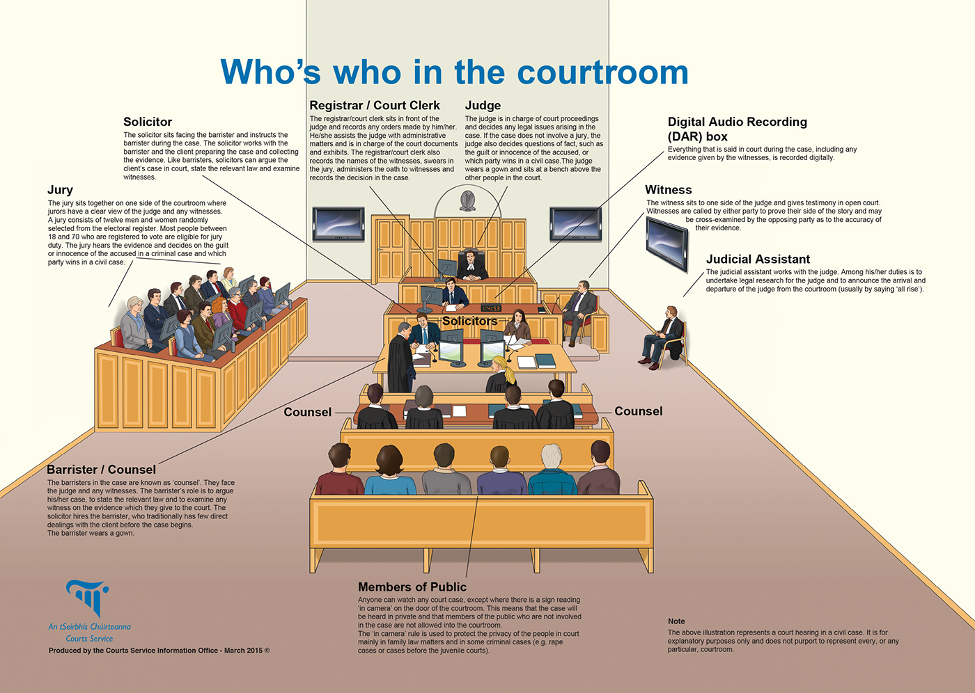 hight resolution of 3 illustrations showing who s who in the irish courts