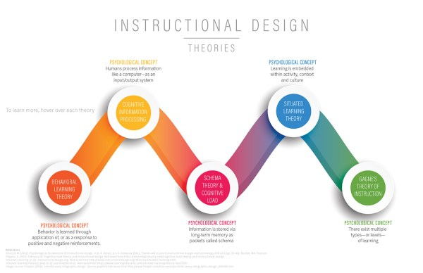 Adult Learning Theories & Instructional Design Models