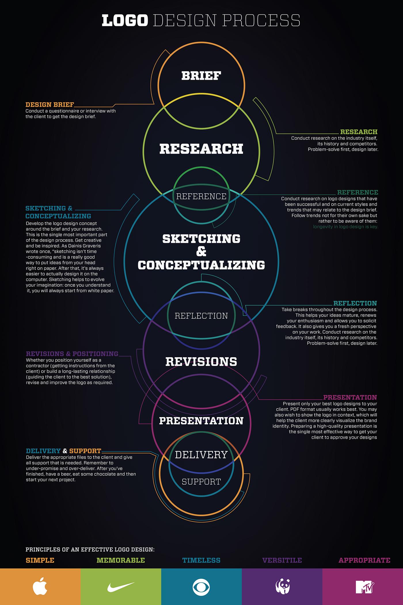 Logo Design Process Infographic On Behance