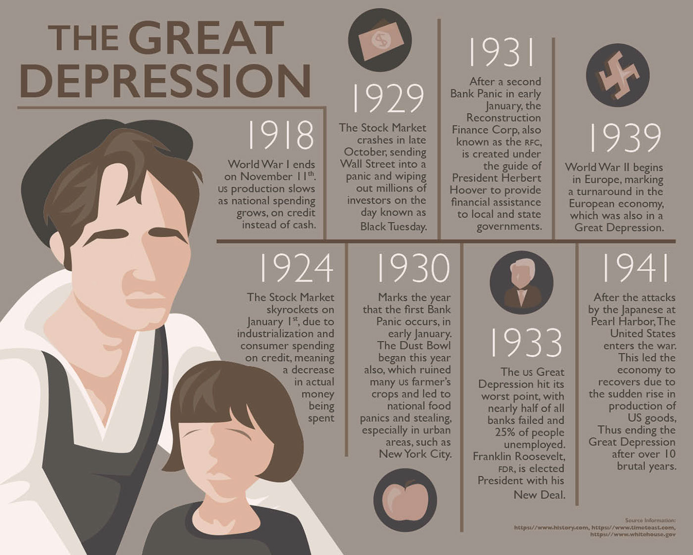 Great Depression Timeline On Behance