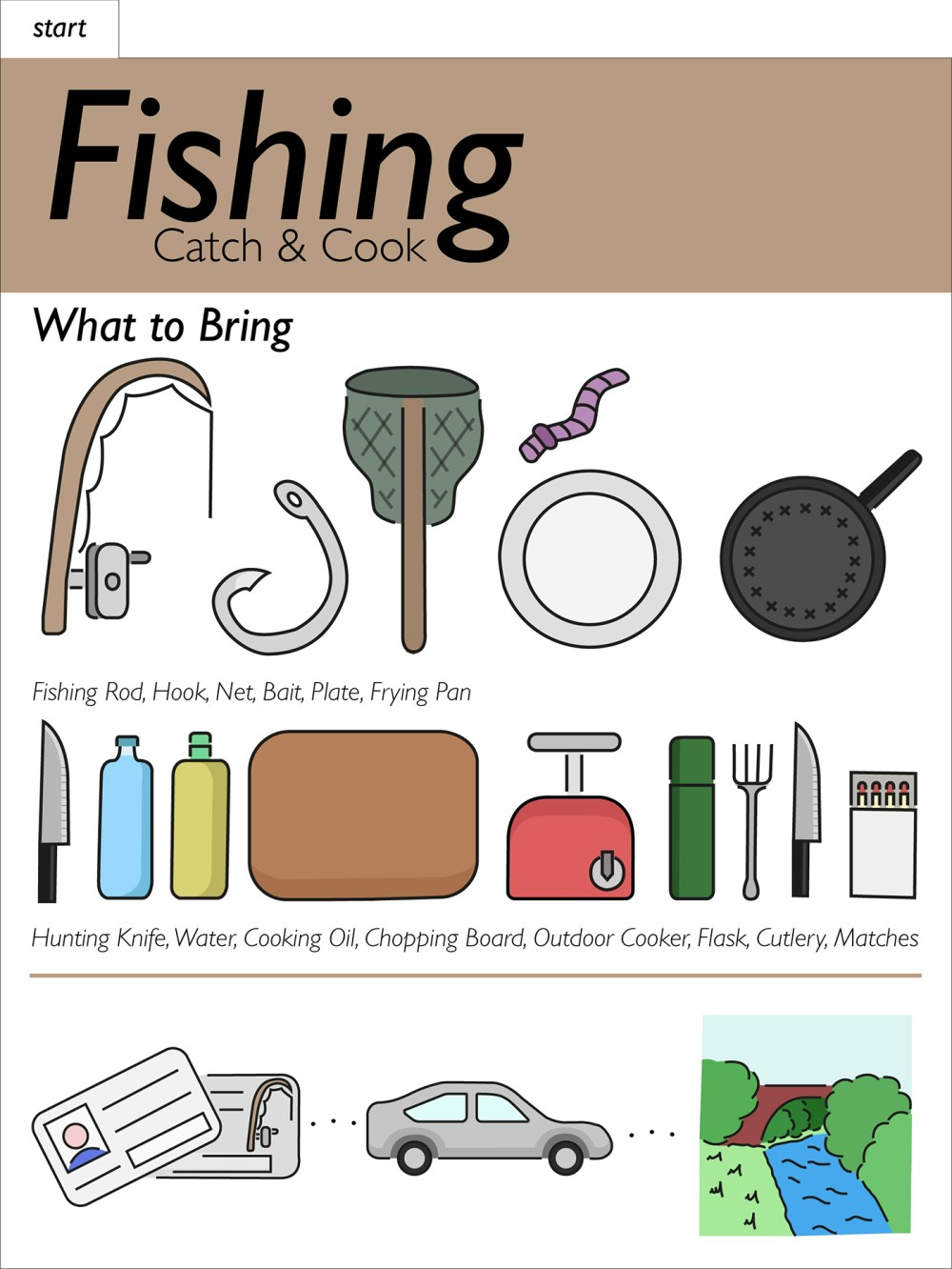 medium resolution of for my project i have chosen to look at producing a recipe or better worded a guide to catching and cooking fish this is a subject which i knew nothing