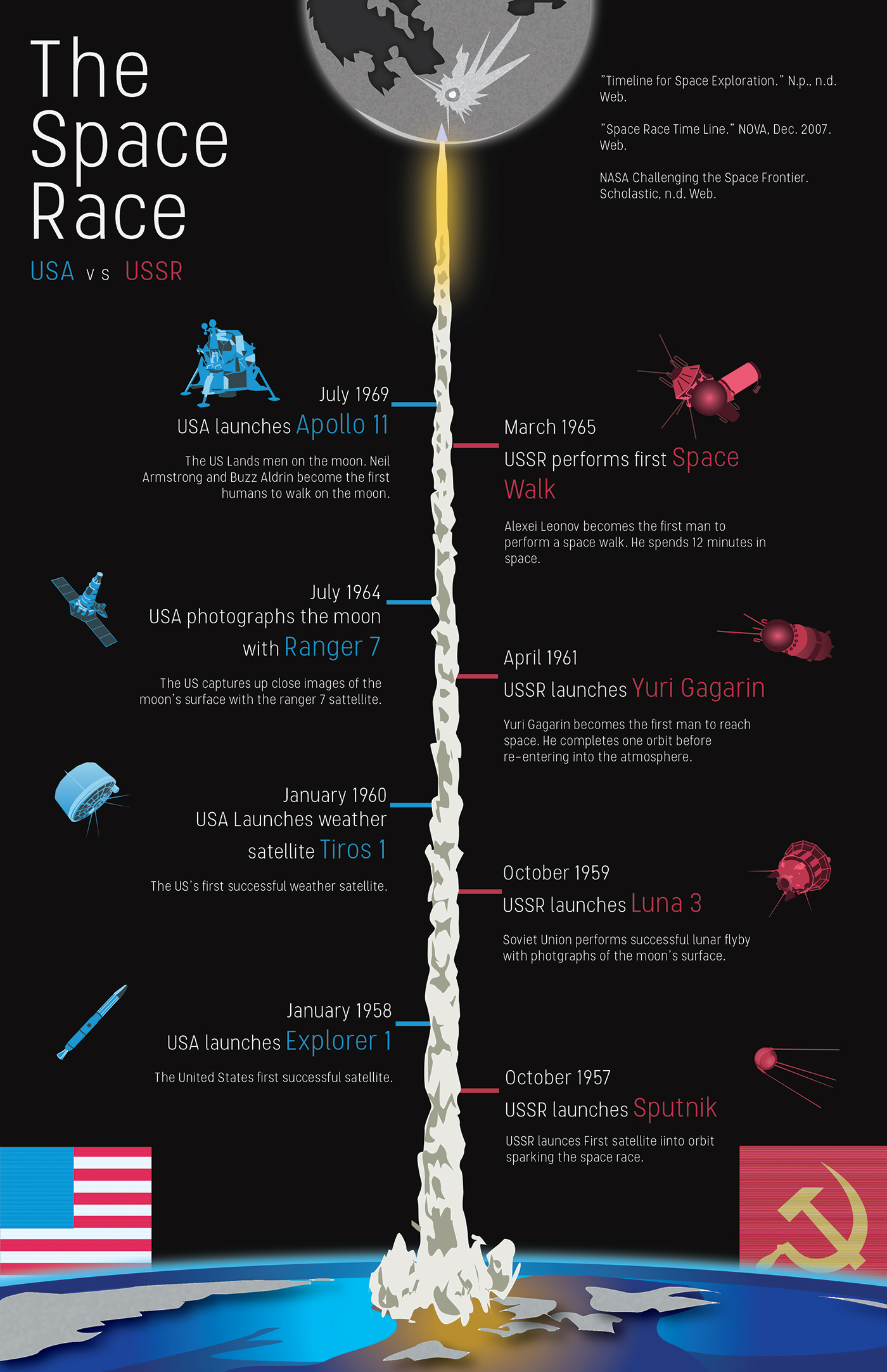 The Space Race Infographic On Behance