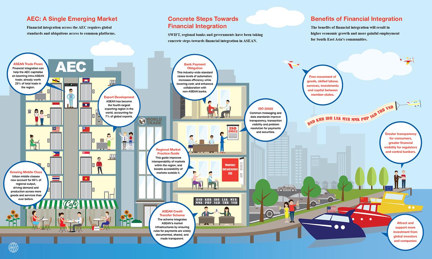 Asean Economic Community Infographics On Behance