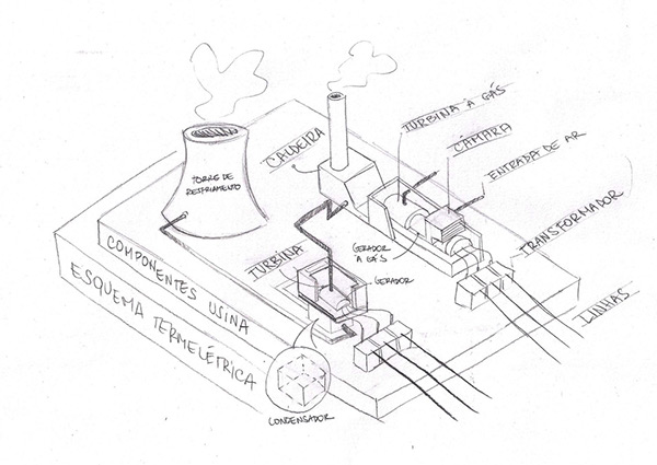 Thermal Power Plant Infographic on Behance