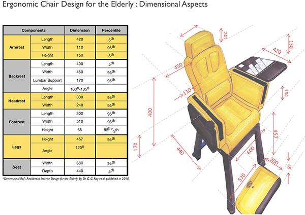 ergonomic chair design dimensions fishing for heavy person elderly on behance save to collection follow following unfollow
