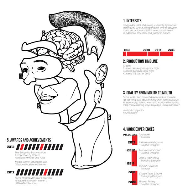 Infographic CV/ Designer Assembly Manual on Behance
