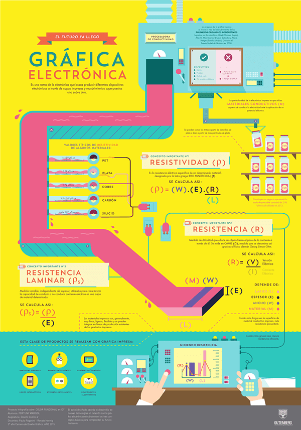 Printed Electronics . Infographic on Behance