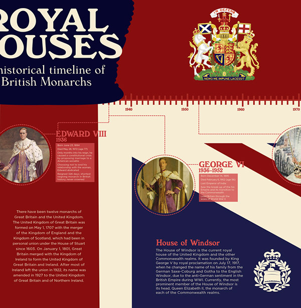 Royal Houses: A Timeline of British Monarchs on Behance