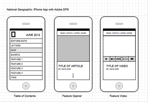 Wireframes & Storyboards on Behance