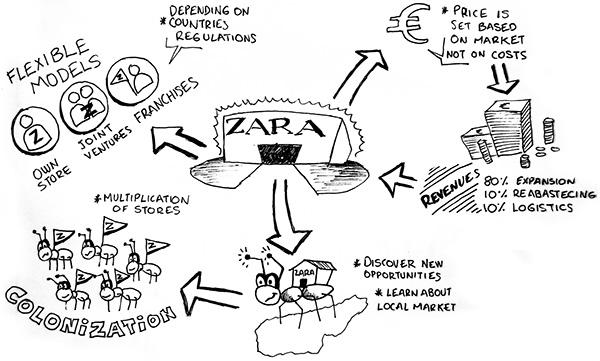 Zara: Harvard's case of study on Behance