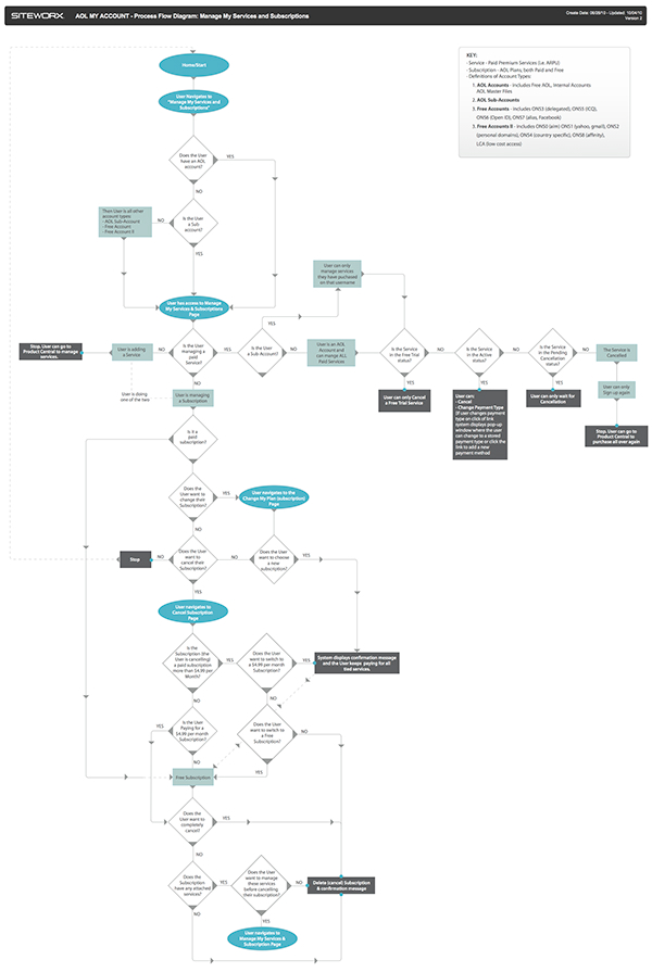 Process Flow Diagrams on SCAD Portfolios