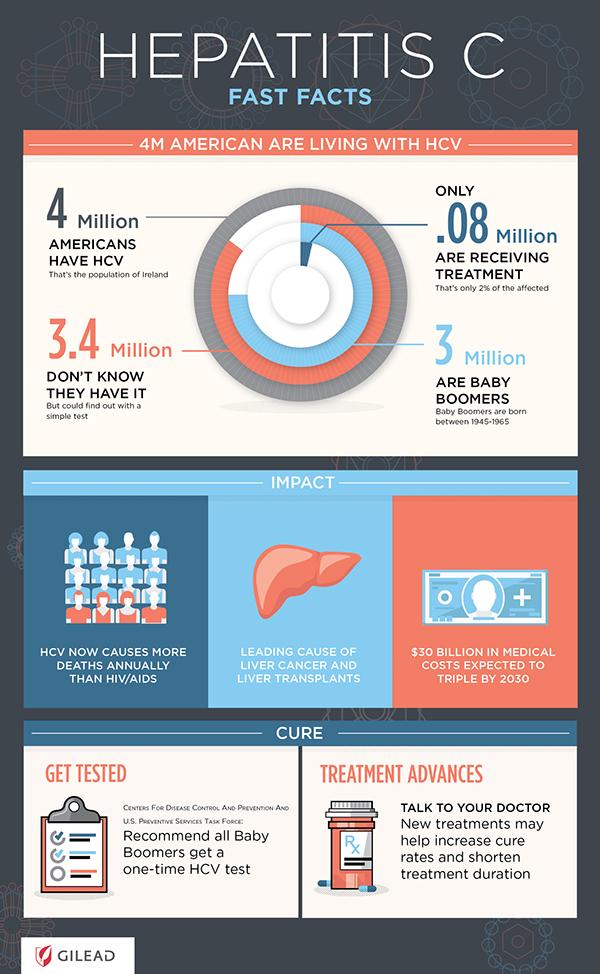 Gilead   Hepatitis C Infographic on Behance
