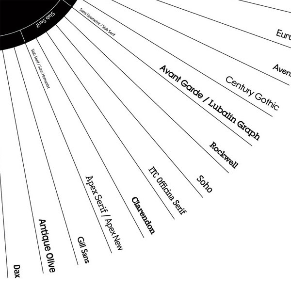 Typeface Classification on Behance