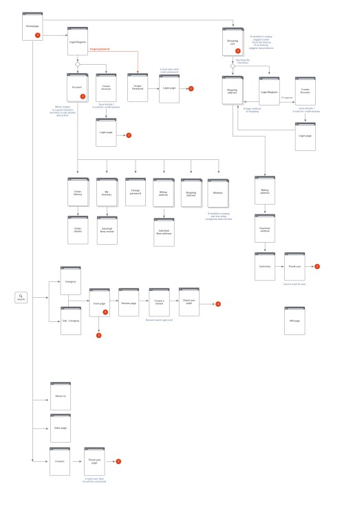 small resolution of proces flow diagram for e commerce website