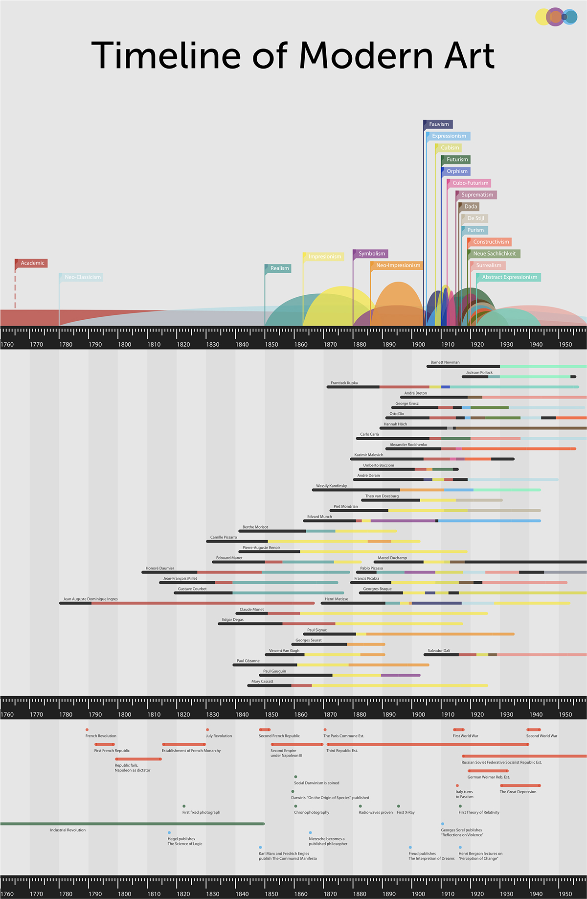 Timeline Of Modern Art On Behance