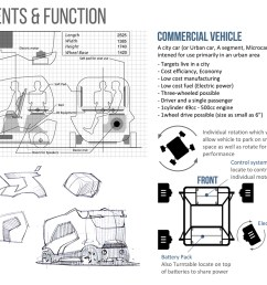 dj concept commercial vehicle design a urban city a class micro car by using platic materials [ 1200 x 927 Pixel ]