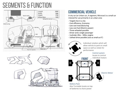 small resolution of dj concept commercial vehicle design a urban city a class micro car by using platic materials
