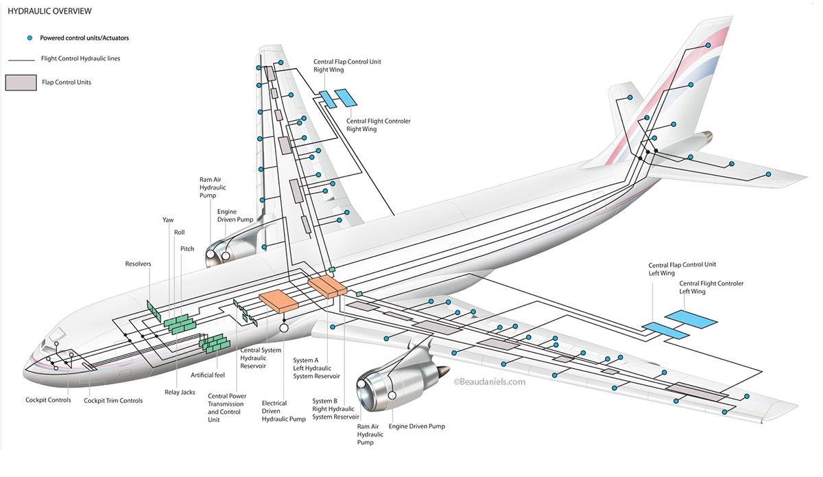 Aviation InfoGraphic illustrations on Behance