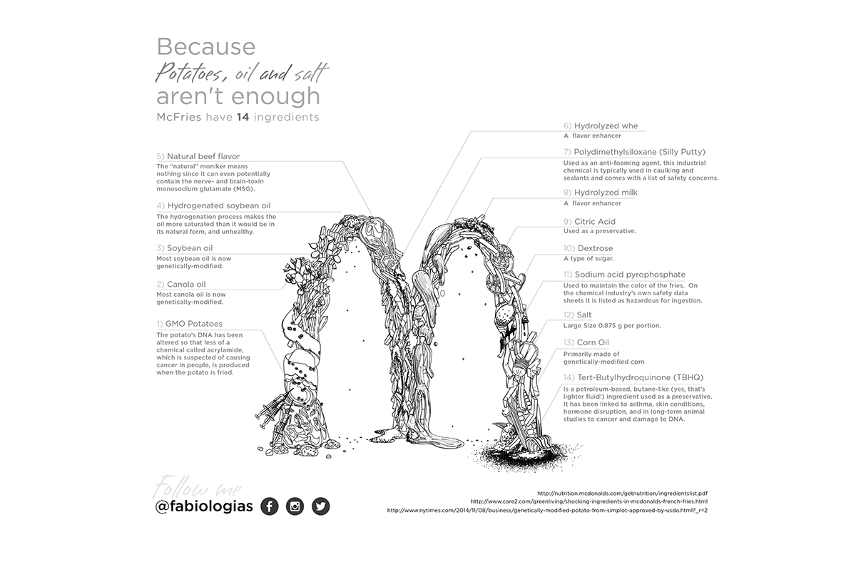 McIssues with McFries on Behance