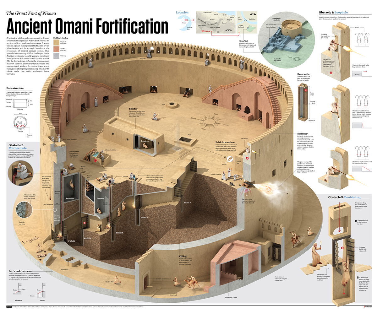The Great Fort of Nizwa on Behance