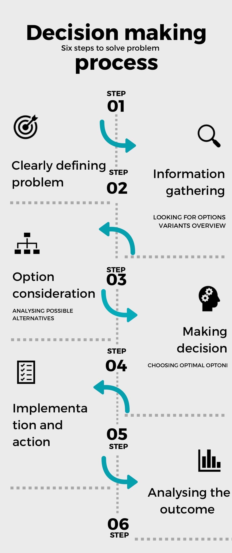 UI/UX Process on Behance