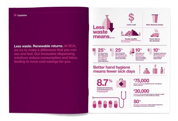 Sca Sustainability Brochure Behance