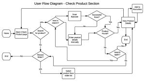 MyCoeliApp: UX diagrams on Behance