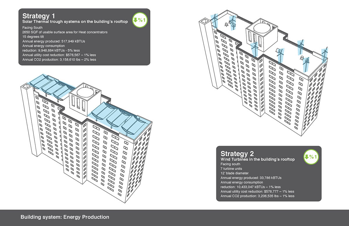 Energy Retrofit For Nycha Building On Pratt Portfolios