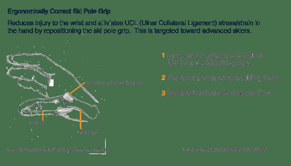 medium resolution of ergonomic ski pole grip wip