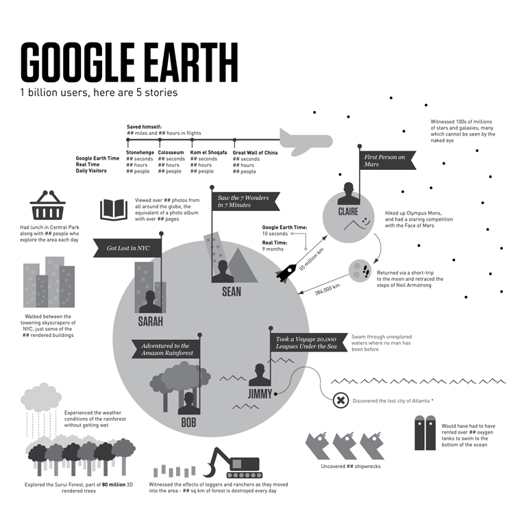 Google Earth Infographic on Behance
