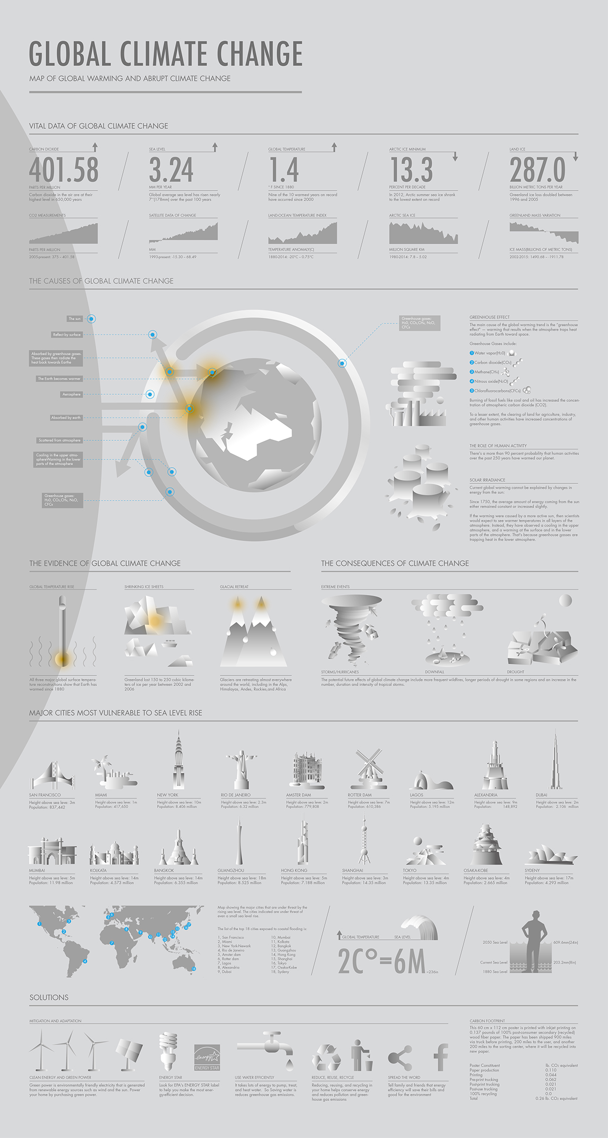 Infographic For Global Climate Change on Wacom Gallery
