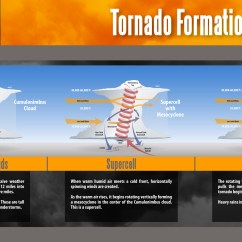 Diagram Of A Tornado Forming Ceiling Fan Wiring Dual Switch Kevin Mcguire Alabama Tornadoes