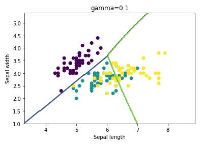microsoft power bi python classification analyze support vector machine statistic svm example 12