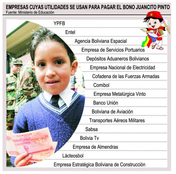 Juancito Pinto se paga con utilidades de las estatales