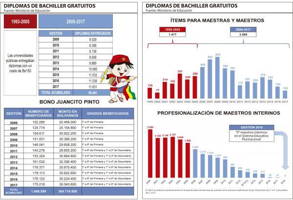 El Bono Juancito Pinto distribuye Bs 369,7 mm