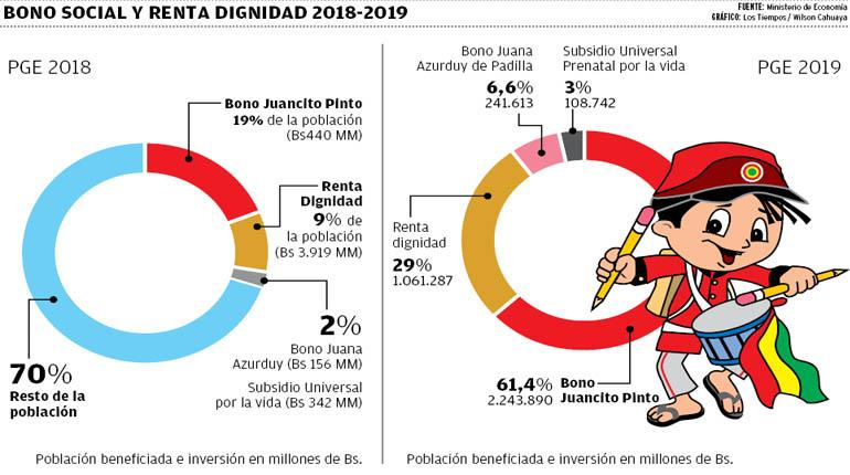 Presupuesto para subsidio prenatal se redujo en 62%