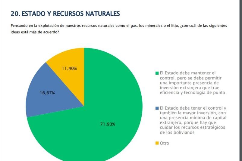 Estudio: El 71,93% considera que el Estado debe tener el control de los recursos y el 63% que se priorice la salud y educación