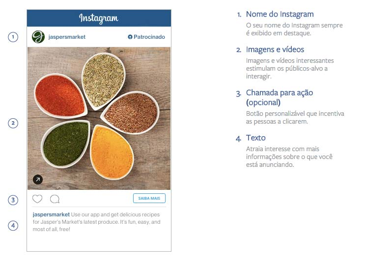 Anatomia do anúncio Instagram