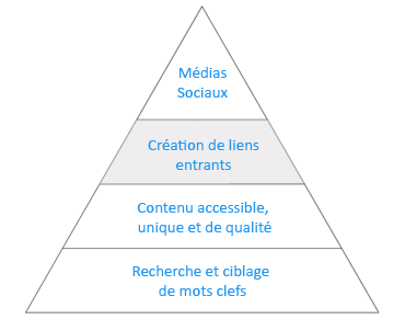 pyramide-seo-3-2-83fb0