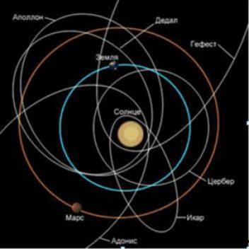 Астероиды сближающиеся