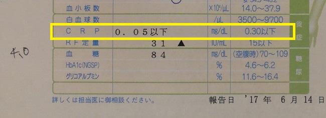 CRPの検査表