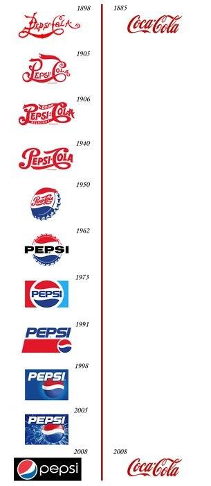 cocacola coke vs pepsi marcas comparativa historia evolución