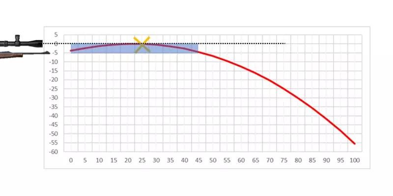 distancia o rango de letalidad