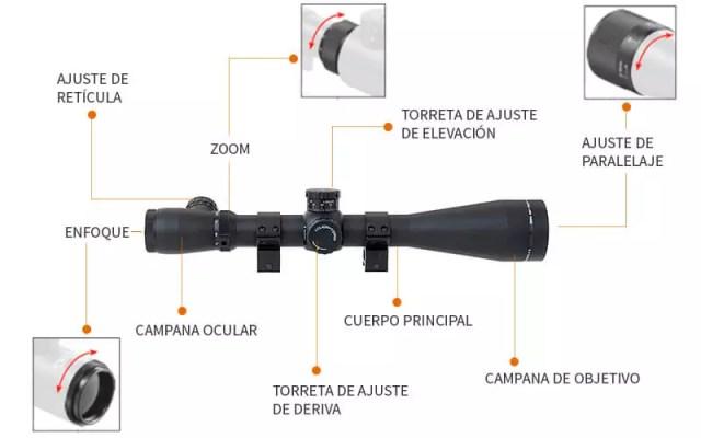 Partes externas de una mira telescopica o visor