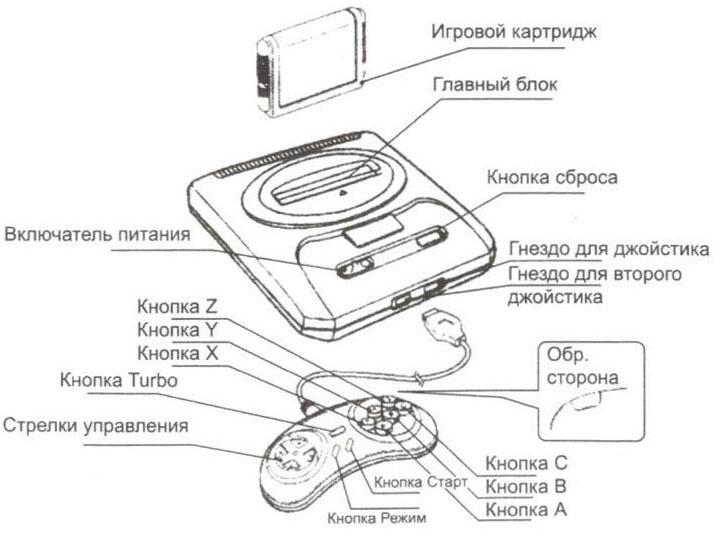 Инструкция Для Подключения Видеомагнитофона К Телевизору